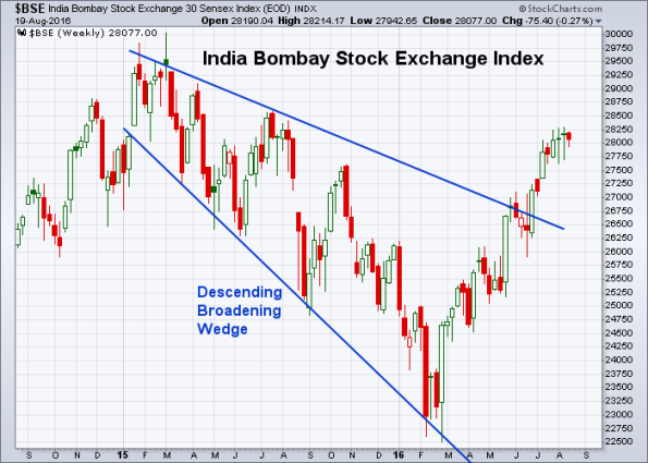 BSE 8-19-2016 (Weekly)