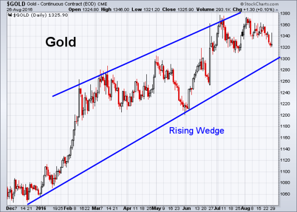 GOLD 8-26-2016