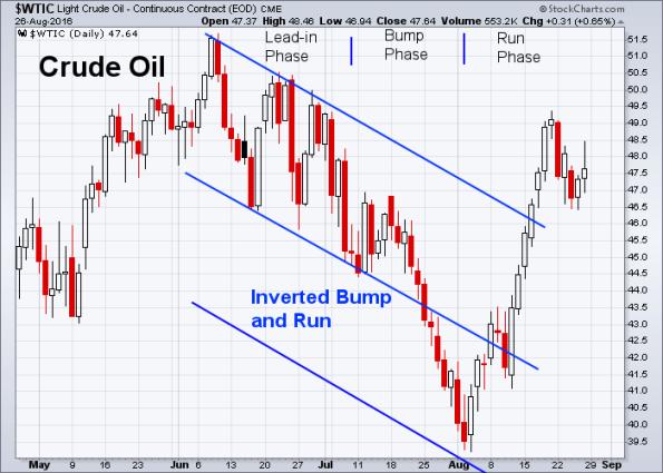 Oil 8-26-2016