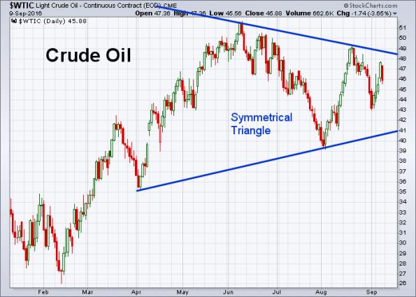 oil-9-9-2016