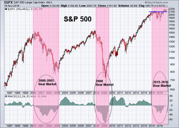 spx-11-18-2016-monthly