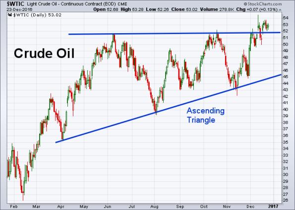 oil-12-23-2016
