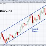 Oil 7-6-2018