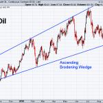 Oil 9-14-2018