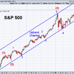 SPX 9-14-2018 Weekly