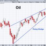 Oil 3-8-2019