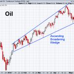Oil 5-17-2019