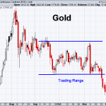 Gold 11-27-2020