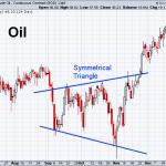 Oil 12-24-2020
