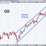 Oil 2-12-2021