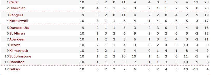 BBC SPORT | Football | Scottish Premier | Table | Scottish Premier League table_1257206300288