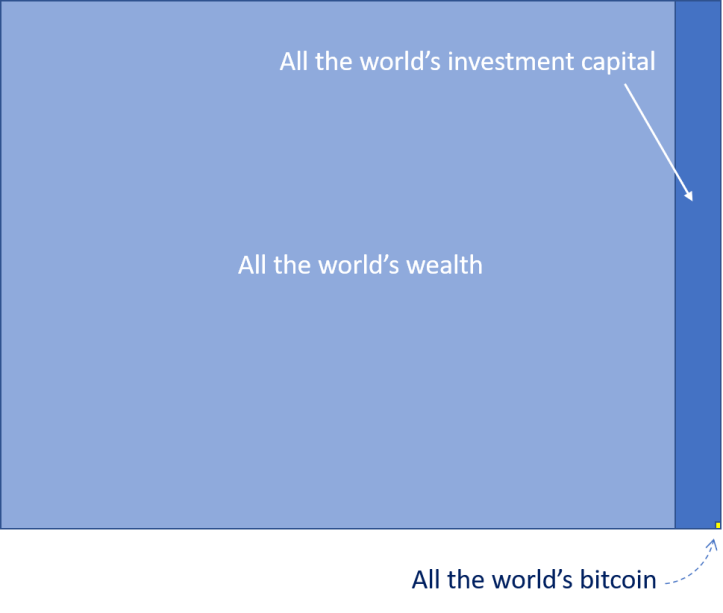 Rectangle showing bitcoin's size compared to the world's wealth. Bitcoin is the yellow pixel at the bottom.