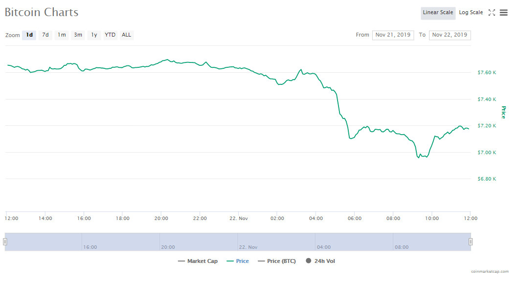 Price of bitcoin on November 22, 2019 (drop from $7,700 to $7,200)