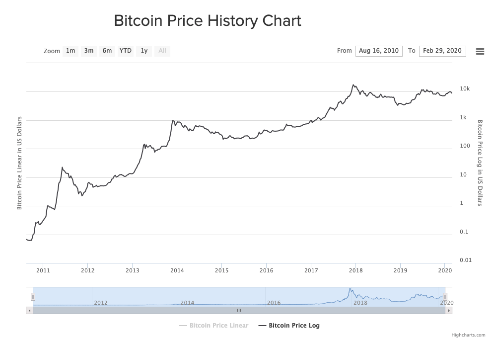 Bitcoin's price since 2010, going from 10 cents to $8500
