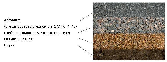 asfalt_osnovanie