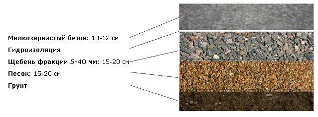 beton_osnovanie