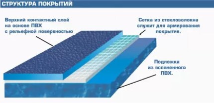 Структура покрытия