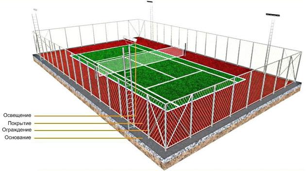 struktura_kort-tennis