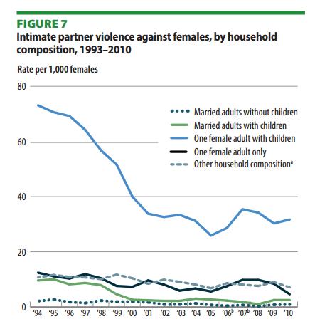Die Ehe ist der sicherste Ort für Frauen (Bild: bjs.gov)