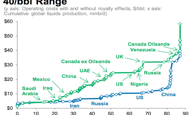 What the plummeting oil prices mean for USA and Canada?