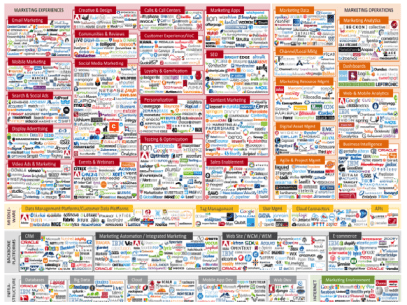 complicated marketing technology mix