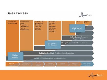 Our simplified Sales process