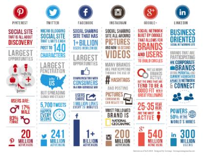 Look at the reach of various social media tools