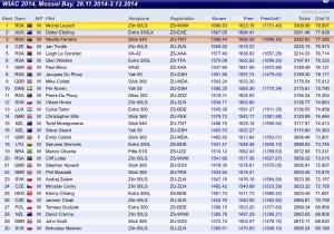 IWAC results 2014