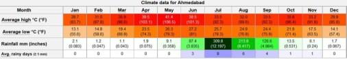 Temperature in Ahmedabad