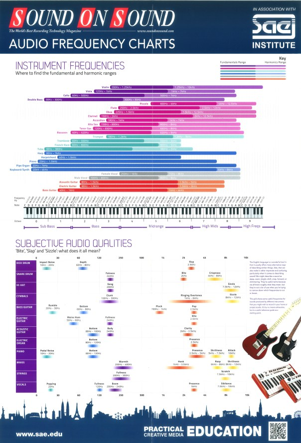 audio frequency chart