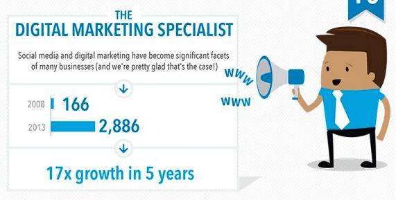 Digital Marketing Specialist illustration