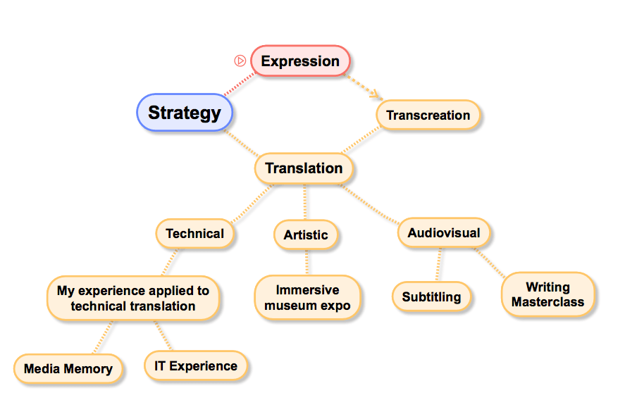 Technical experience related to translation