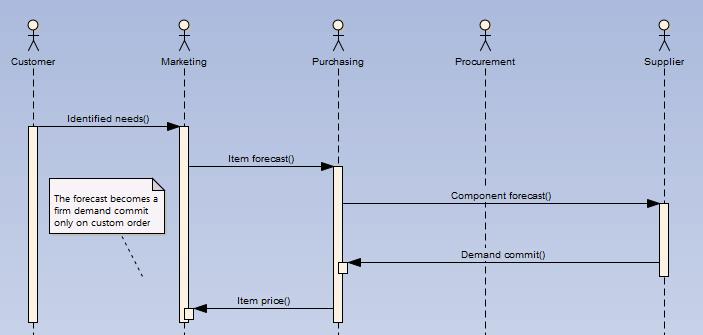 Gestion d'une base de données d'achats pour une grande entreprise d'assemblage informatique.