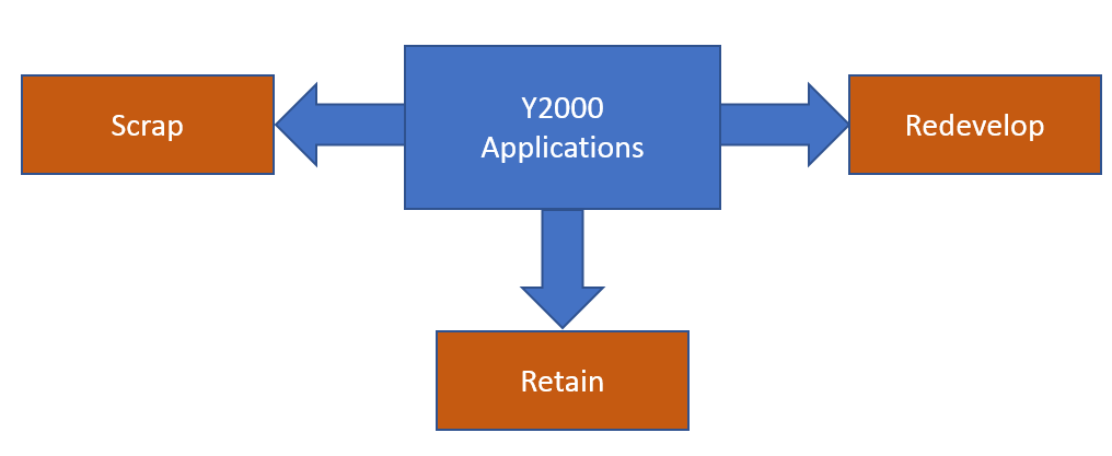 Analysis of Y2000 applications to determine whether to scrap, redevelop or retain