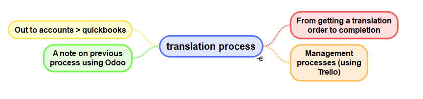 the translation process mindmap from getting an order, managing the order, completion and invoicing