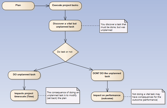 Decision tree decide whether to go task or not