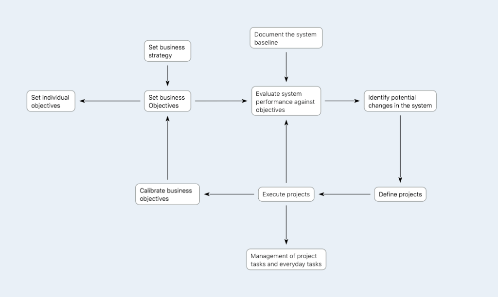 flowchart of setting objectives