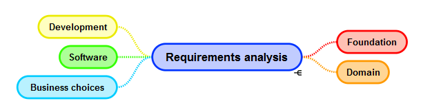 Business Requirements Analysis