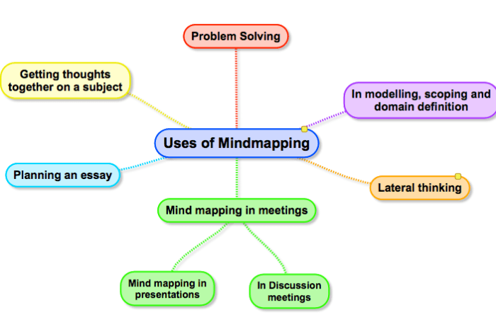 The many uses of Mindmapping