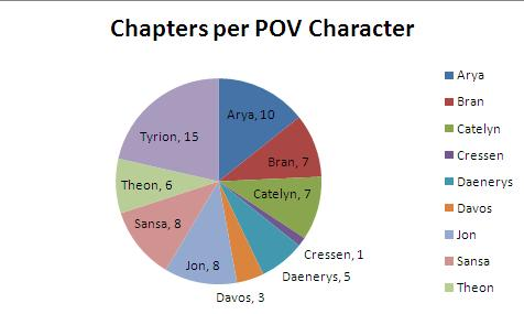 Clash of Kings POV Character Chapters