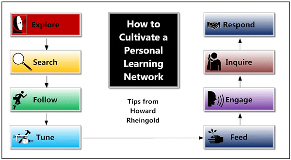 Cultivating a personal learning network by Howard Rheingold