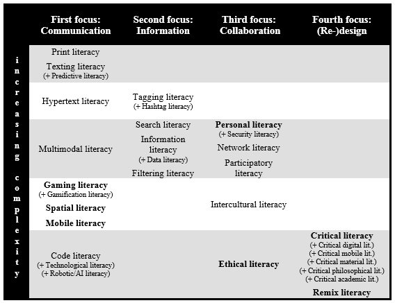 Revised Framework of Digital Literacies 2018