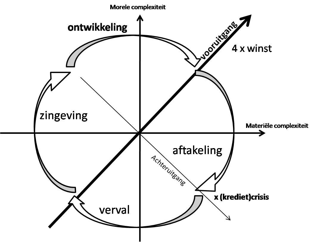 The awareness cycle