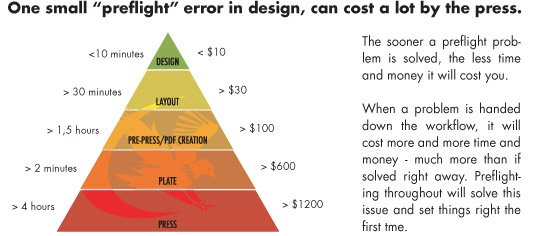 Preflight Error Design Cost: Save with Markzware FlightCheck
