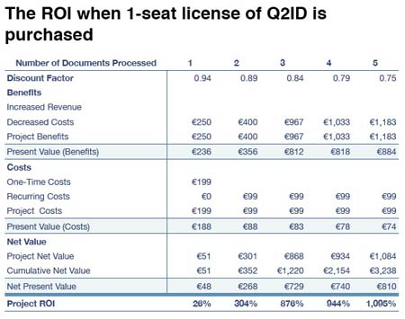 Markzware Q2ID ROI Chart