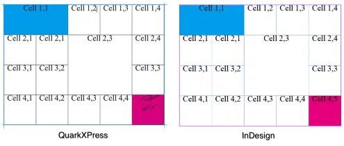 Zware Q2ID Skewed Text in Tabellenzellen