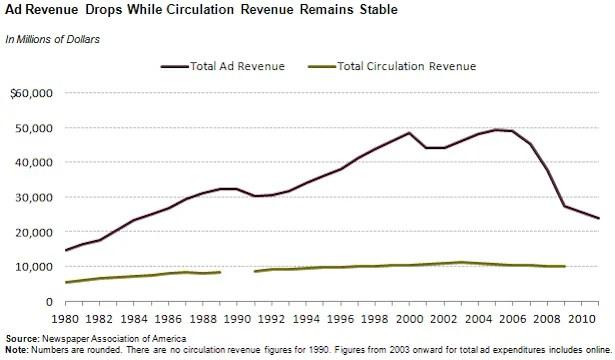 Traditional Publishing Media Ad Revenue Down
