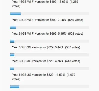 Do You Plan to Buy Apple iPad? (Mashable Poll)