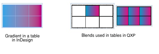 Markzware ID2Q for QuarkXPress Blends and Gradients used in Tables
