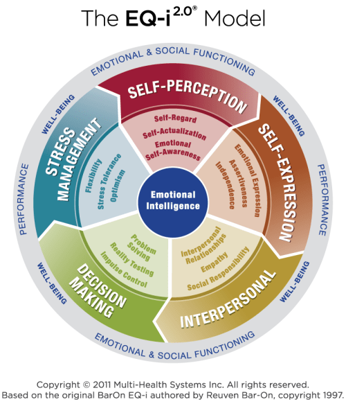 Emotional Intelligence Vancovuer